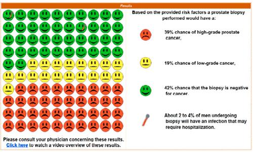 Exemple de résultat de calcul de risque de cancer de la prostate (risque important)