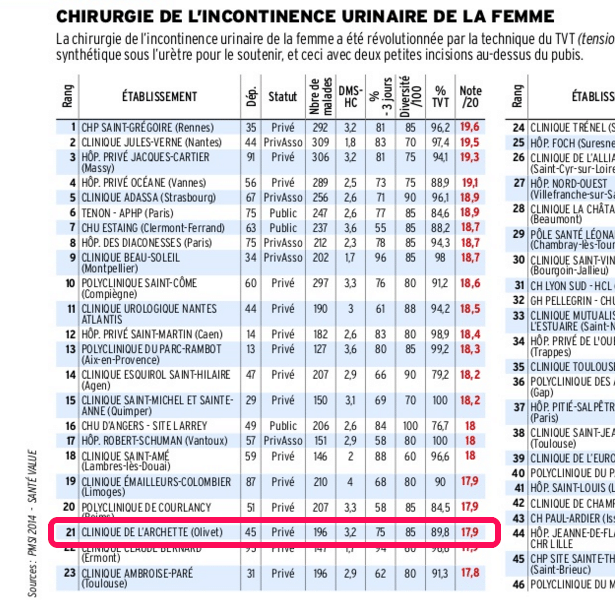 image classement-incontinence-urinaire-femme-2015-2016